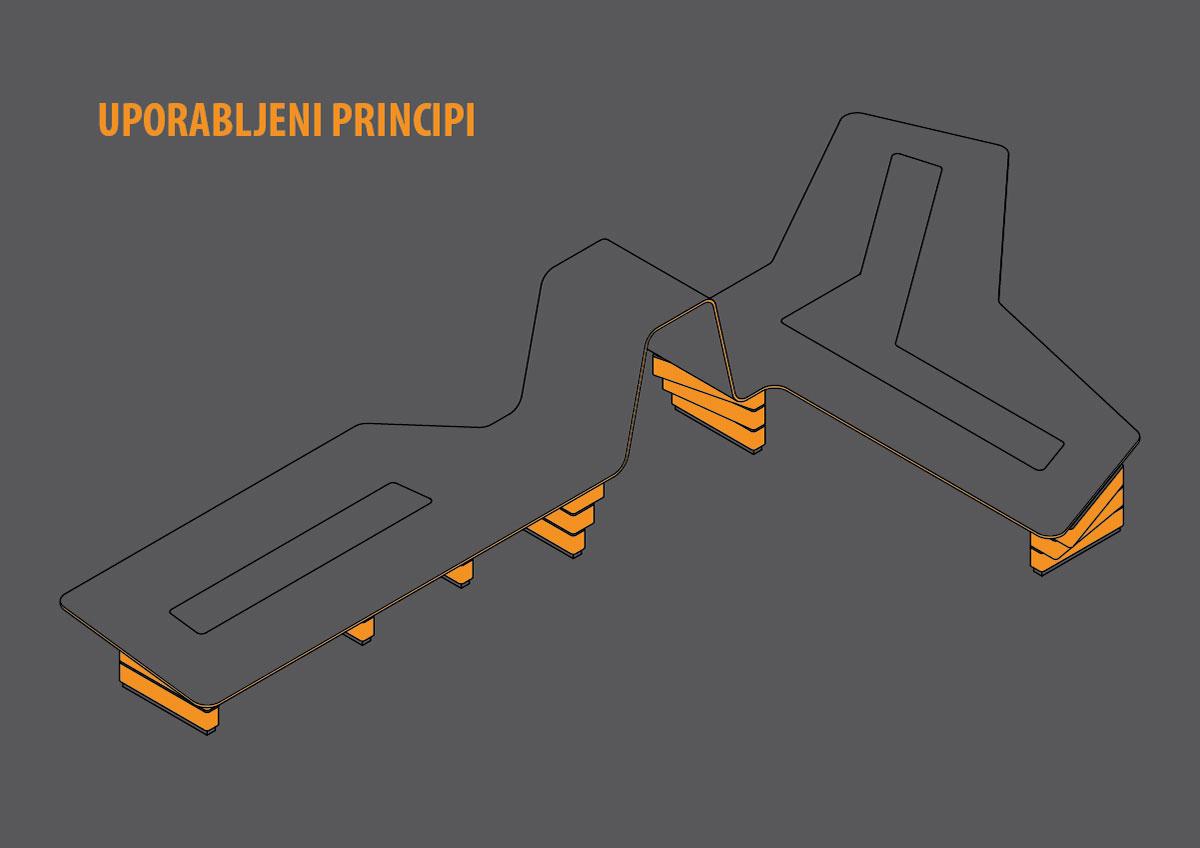koncept: implementacija uporabljenih principov